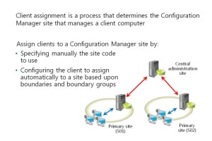 Overview of Client Assignment