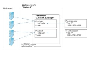 vmm logical networks by David Papkin