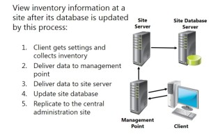 System Center 2012 R2 Configuration Manager incorporates three primary methods for inventory collection and reporting
