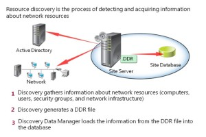 Resource discovery is a process through which you can search a network for resources that you can use and manage with Configuration Manager.