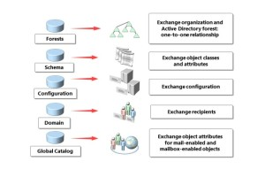 AD Exchange 2013 Integration