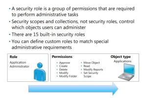 A security role is a group of permissions that are necessary for performing specific administrative tasks. The role consists of individual permissions for each object type that an administrative user is allowed to manage.