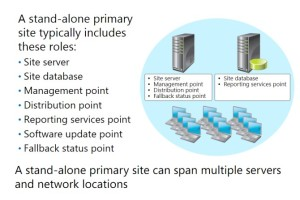 Planning a Stand-Alone Primary Site Deployment