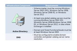 infrastructure requirement for Exchange 2013